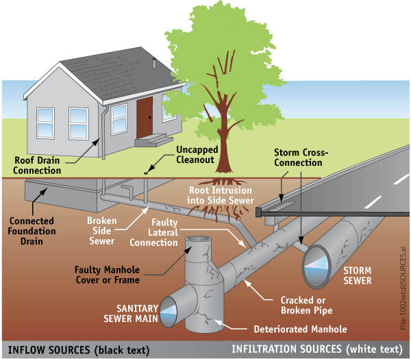 Sewage drain schematic get free image about wiring diagram for Sewer system diagram