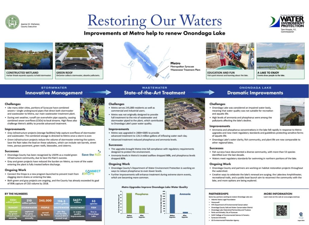 Restoring Our Waters poster